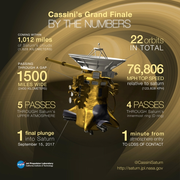 cassini_gf_bythenumbers