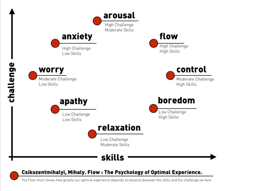 Csikszentmihalyi-The-Psychology-of-Optimal-Experience.